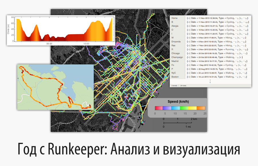 [Перевод] Год с Runkeeper: Анализ и визуализация геоданных о ваших путешествиях