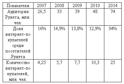 таблица пользователей рунета от pokupo по ФОМ