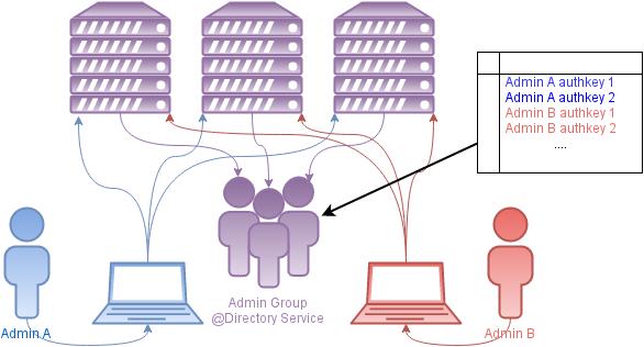 Организации доступа через доменную группу