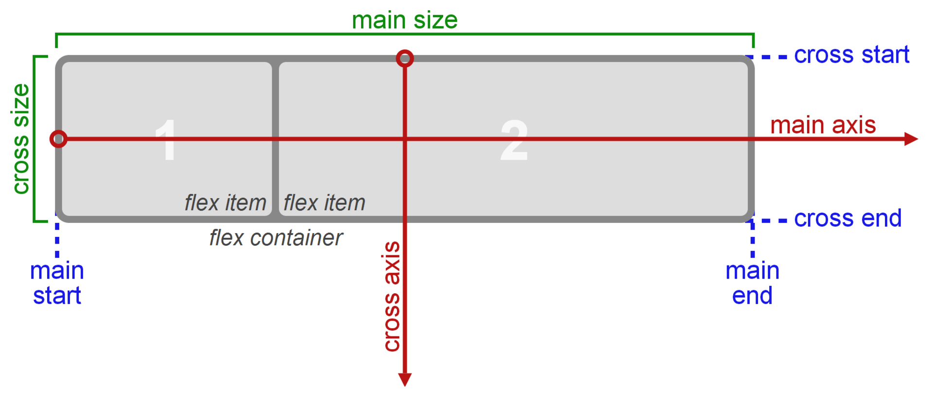 even more about how flexbox works explained in big