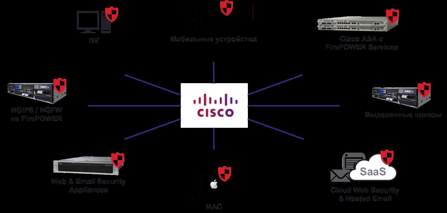 Новое решение Cisco по безопасности следующего поколения (NGFW + NGIPS + AMP)
