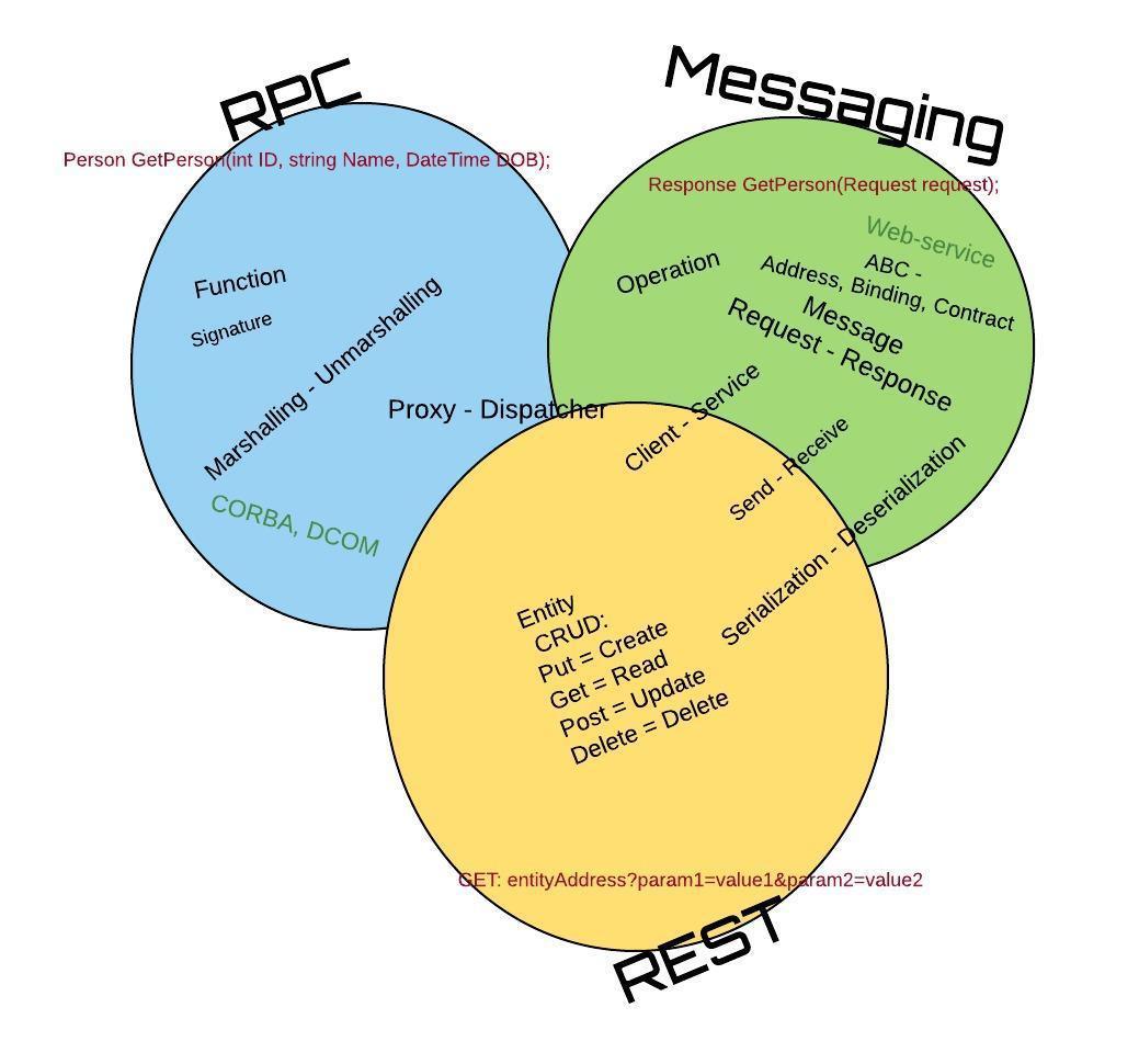 RPC, Messaging, REST- Terminology - RPC, Messaging, REST- ������������
