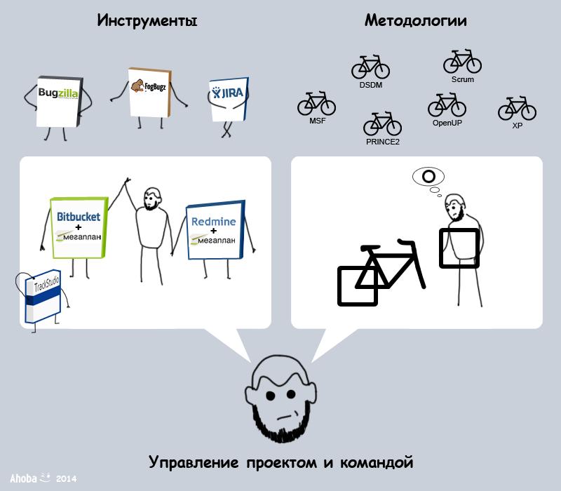 Инструменты и методология управления проектом на примере pivot'а стартапа