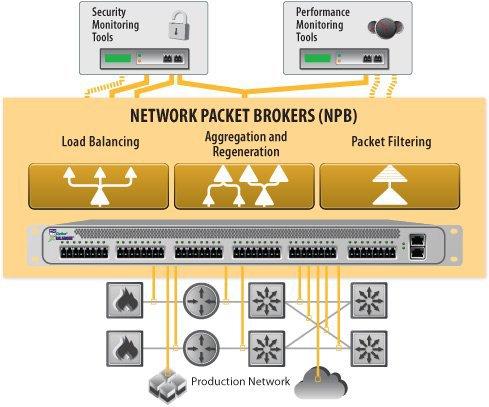 Приборы с балансировкой нагрузки в системах сетевого мониторинга или «что такое Network Packet Broker»
