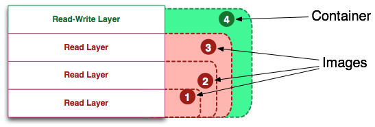 docker layers