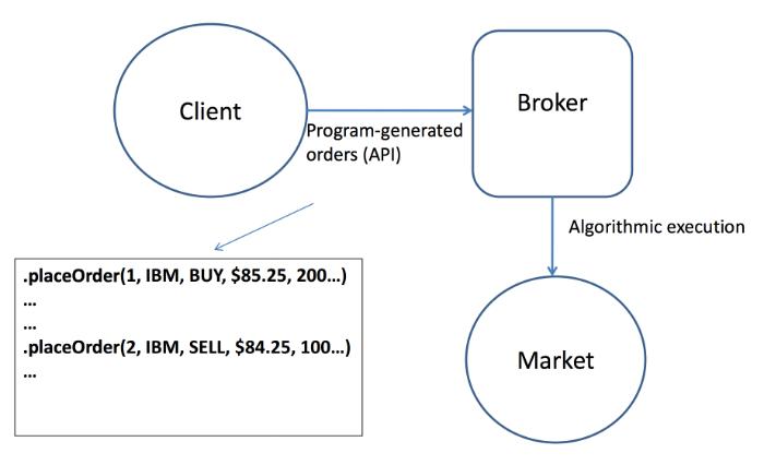 Торговля на бирже api рейтинг памм счетов на форекс тренд