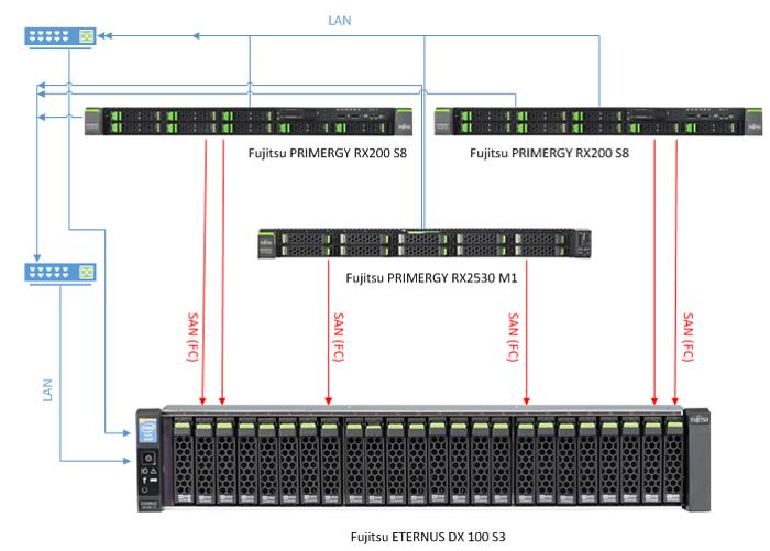 Сказ о виртуализации-кластеризации и СХД Fujitsu