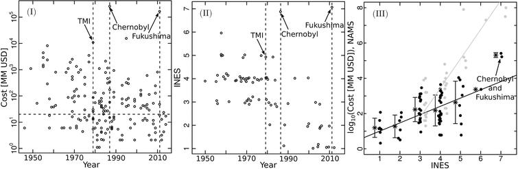 Учёные изменили статистическую оценку рисков для будущих событий вроде Чернобыля и Фукусимы