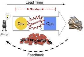 DevOps tools от Microsoft