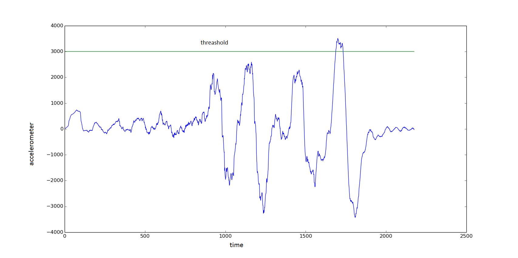 mongoose сигнализация схема подключения amg 700