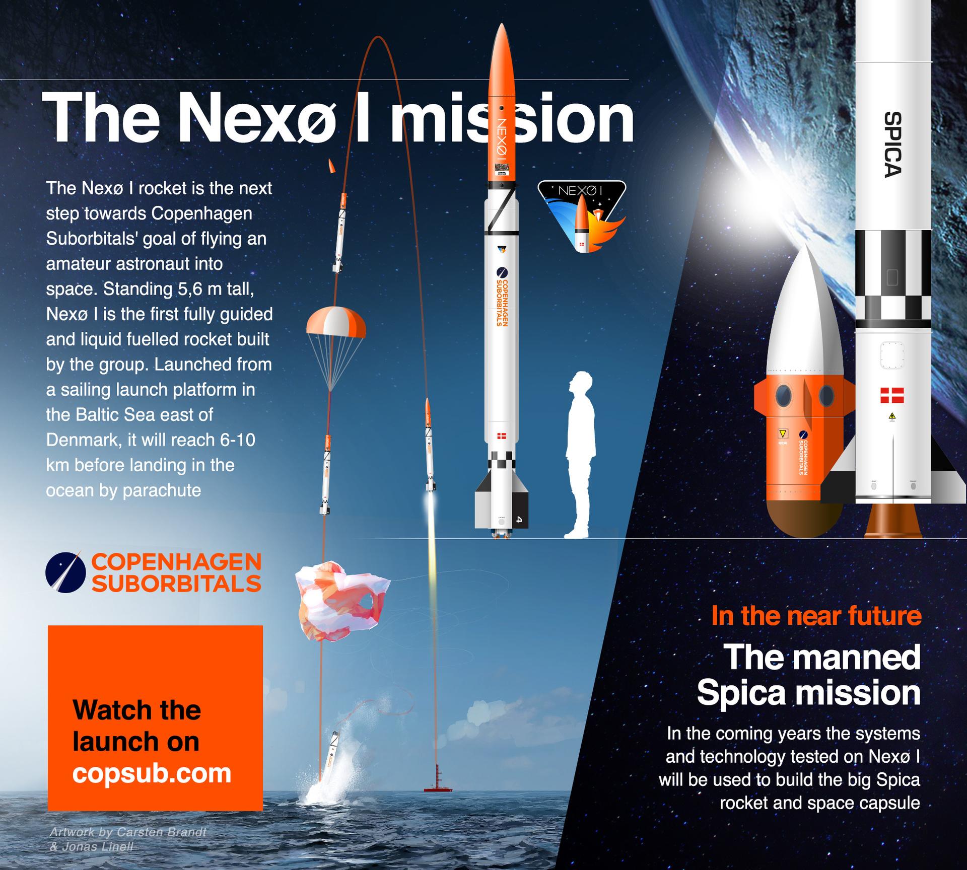 [Обновлено] Copenhagen Suborbitals сегодня запустила очередную суборбитальную ракету