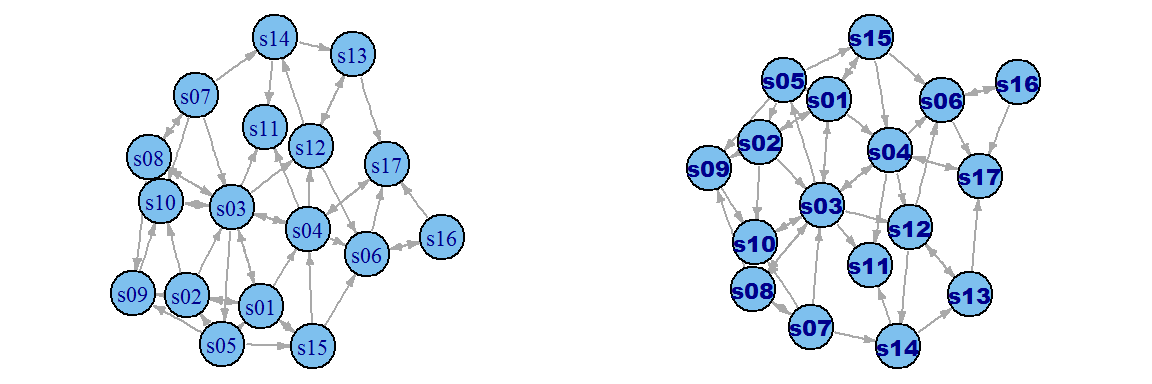 Visualization of static and dynamic networks on R, part 2