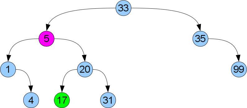 Удаление вершины: случай 2. до