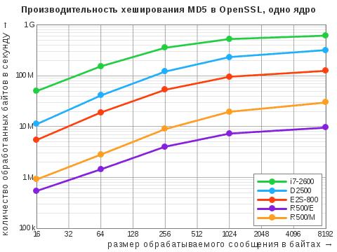 Диаграмма результатов теста OpenSSL Speed дляалгоритма хэширования MD5 воднопоточном режиме