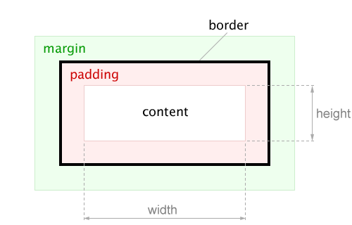 Расстановка полей и отступов в CSS