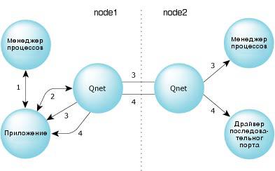 Обмен сообщениями по сети Qnet
