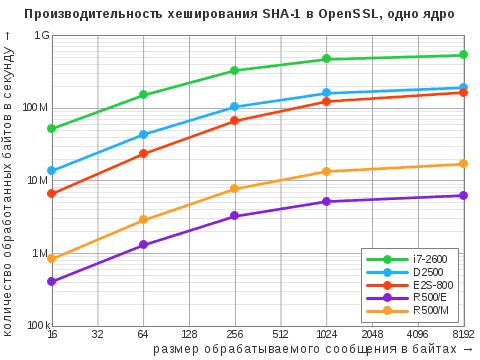 Диаграмма результатов теста OpenSSL Speed дляалгоритма хэширования SHA-1 воднопоточном режиме
