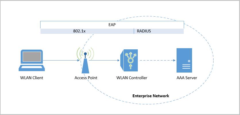 Угрозы для беспроводной корпоративной сети WPA2-Enterprise и способы защиты