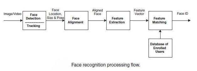 алгоритмы обработки изображений: