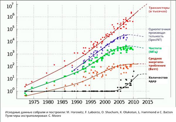 Сравнительный график роста вычислительной мощности по времени