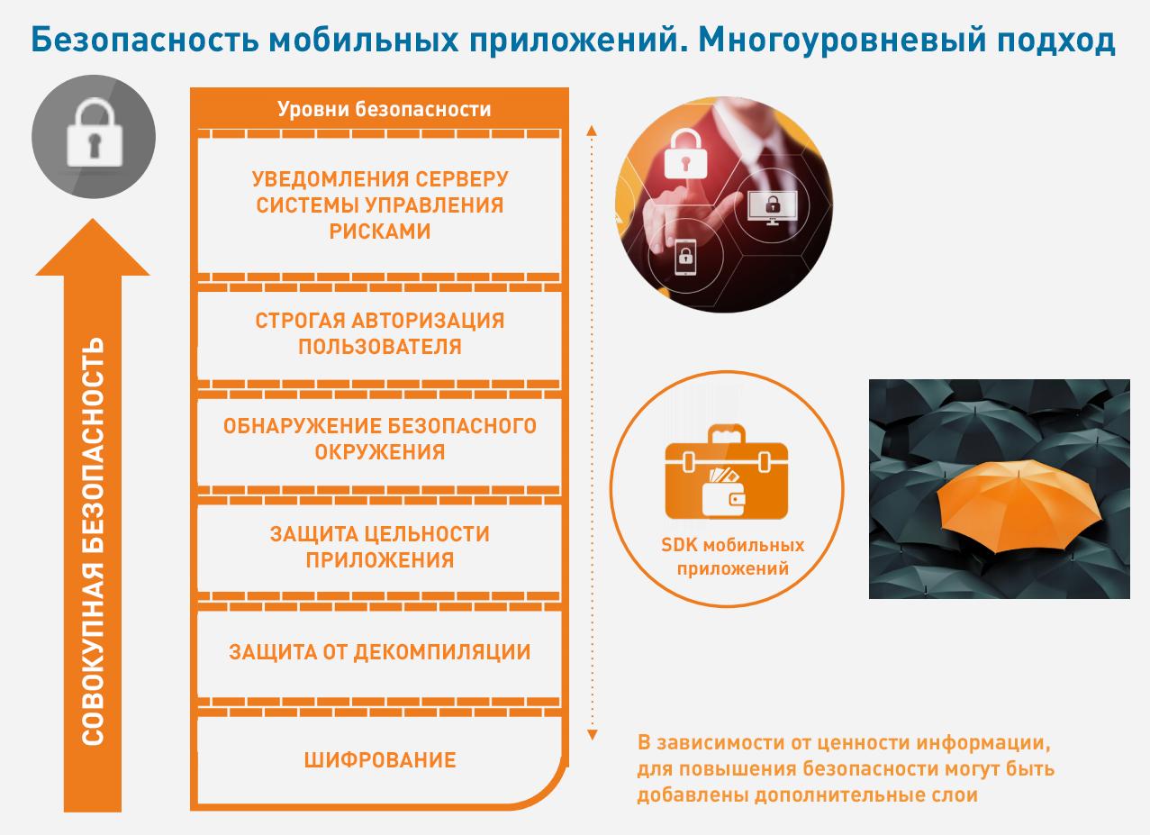 Информационная безопасность на мобильных устройствах – взгляд потребителей