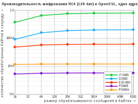 Диаграмма результатов теста OpenSSL Speed дляалгоритма симметричного ширования RC4 сключом 128бит воднопоточном режиме