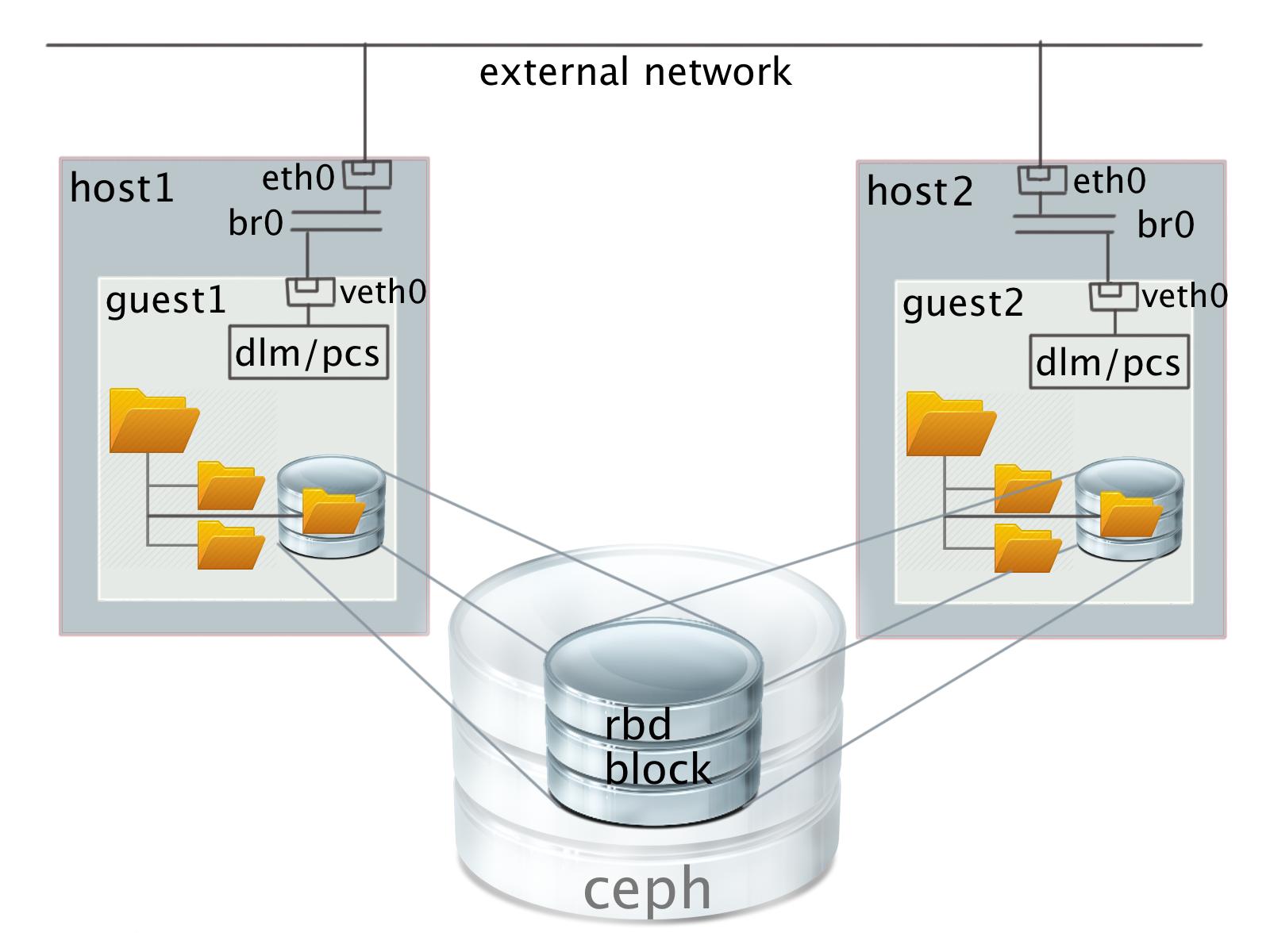 Создание разделяемого хранилища на базе CEPH RBD и GFS2