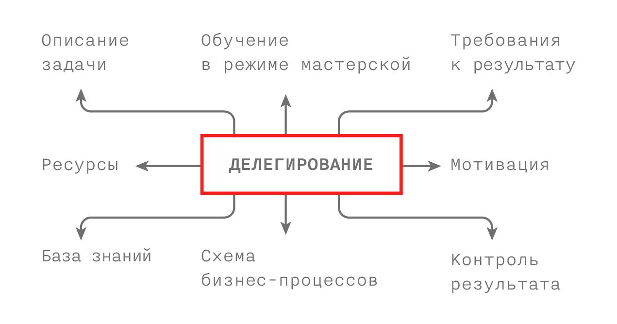 Схемы решений бизнес задач открытая транспортная задача решения