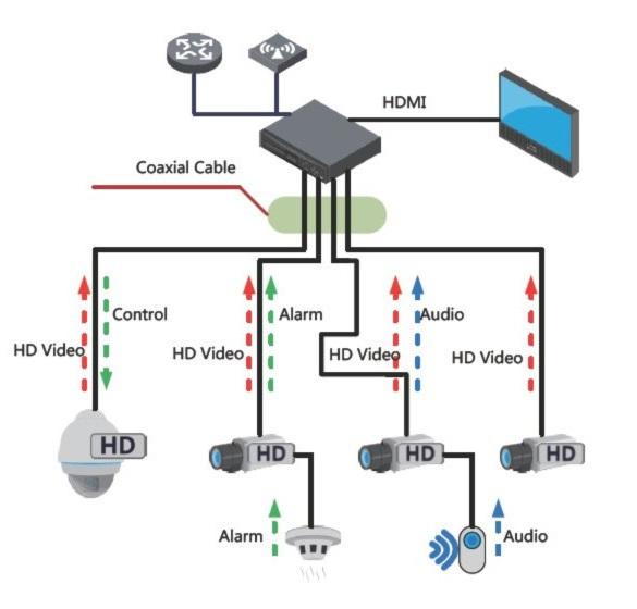 Система видеонаблюдения HDCVI