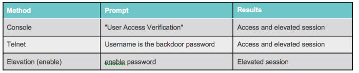 Бэкдор SYNful knock позволяет подменять операционную систему маршрутизаторов Cisco