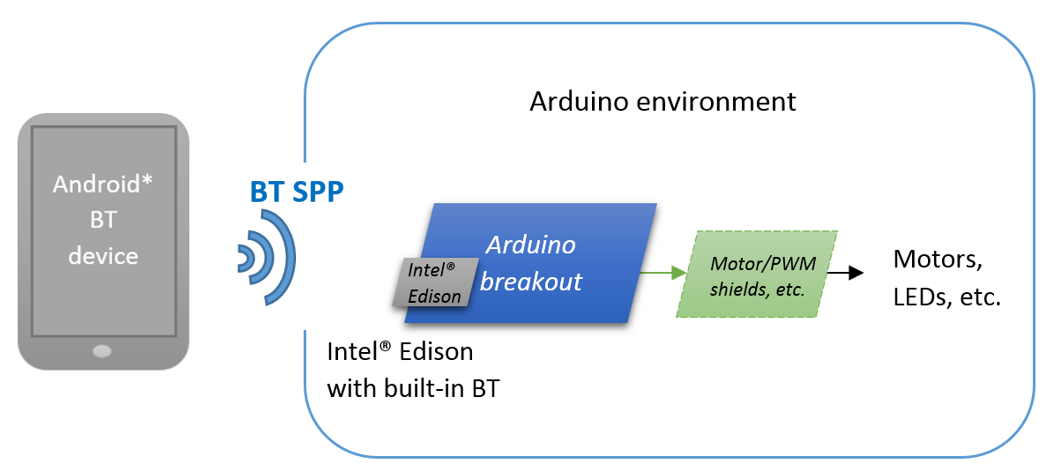Intel Edison and Arduino Breakout Kit - DEV-13097