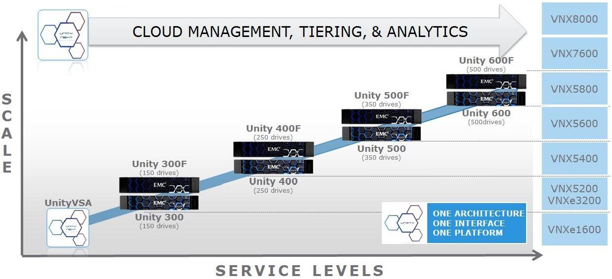 DellEMC Unity 400F: небольшое тестирование