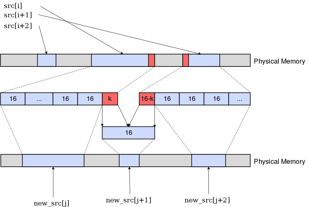 Схема выравнивания памяти