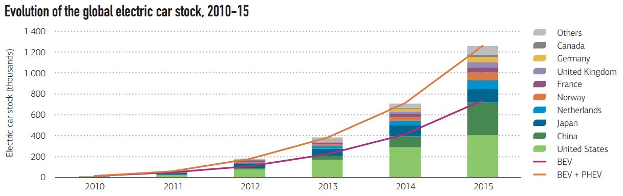 international energy outlook 2016 pdf