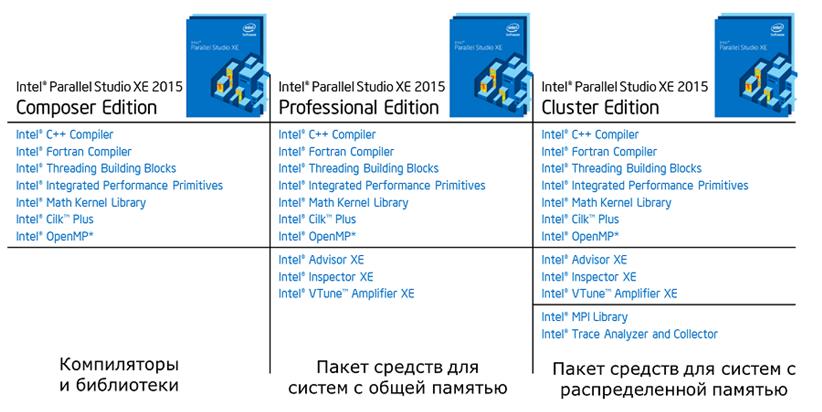 Intel® Parallel Studio XE 2015 — разговор о новых именах и «фишках»