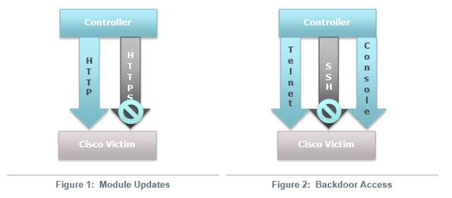 Бэкдор SYNful knock позволяет подменять операционную систему маршрутизаторо ...