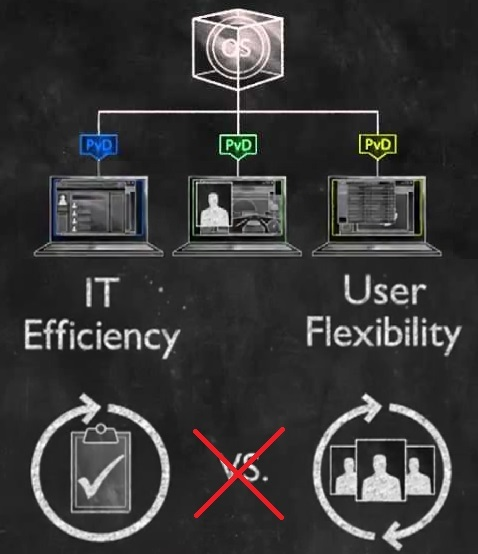 Personal vDisk в Citrix XenDesktop: в чём преимущество, и как это работает