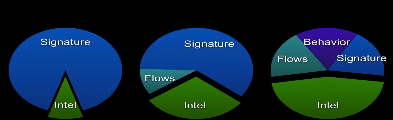 Расширение спектра данных, используемых в Cisco для обнаружения инцидентов ИБ