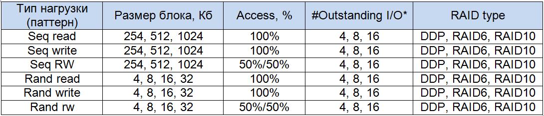 Набор тестов для NetApp E2700