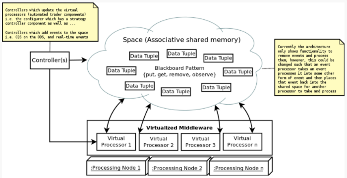 Описание процесса создания архитектуры системы онлайн-трейдинга: подход аналитика хедж-фонда