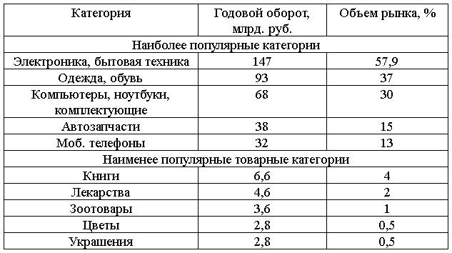 таблица e-commerce по покупо