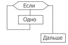 Блок схема цикла