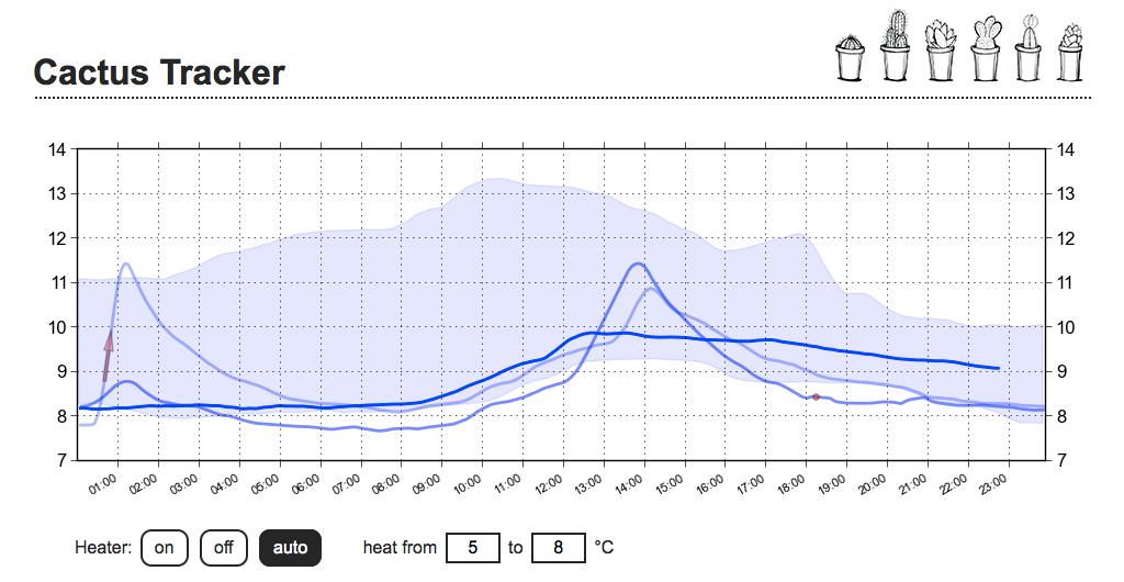 веб інтерфейс управління температурою зимівника кактусів