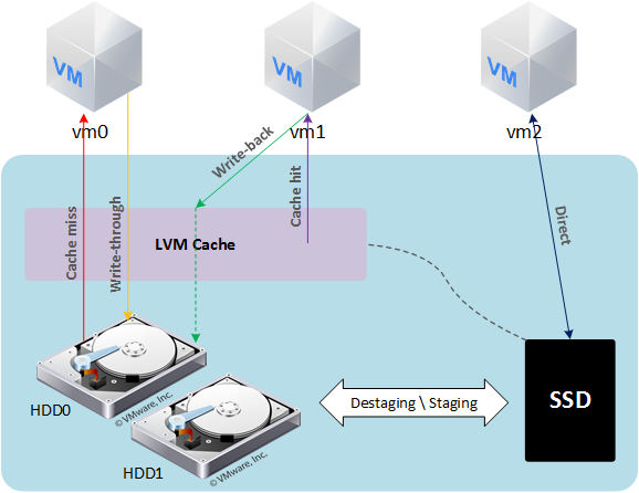 Ускорение домашнего ESXi 6.5 с помощью SSD кэширования