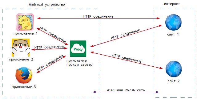 сети прокси-сервер или APN