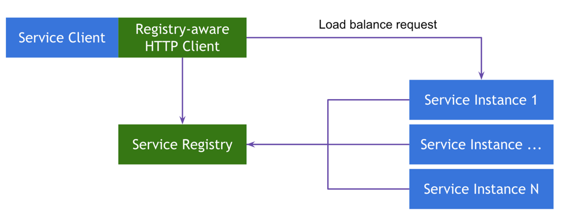 Client-Side Service Discovery pattern