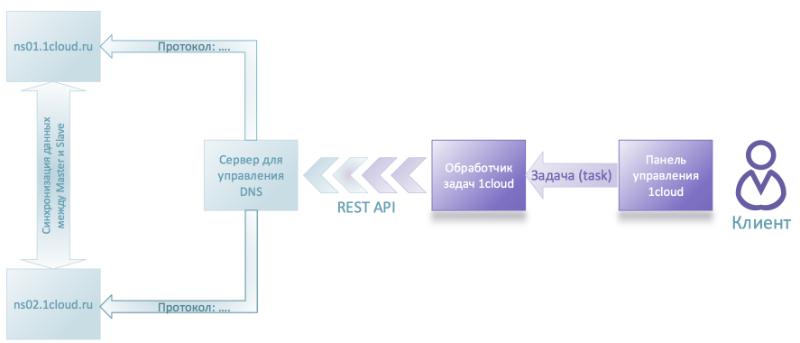Личный опыт: Как мы автоматизировали работу с DNS-записями в хостинг-панели