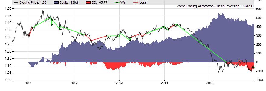 Равнение на модель: что нужно знать о создании стратегий для торговли на бирже