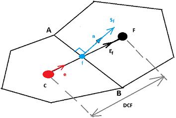 Метод finite volume реализация на примере теплопроводности  Опишем дискретизацию для грани разделяющей эти 2 элемента Вектор соединяющий центры элементов dcf Вектор e это единичный вектор по направлению dcf