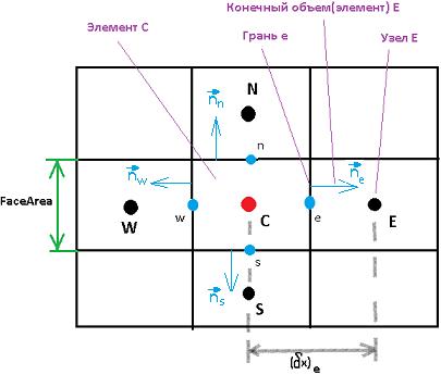 Метод finite volume реализация на примере теплопроводности  fvm на стандартной прямоугольной сетке